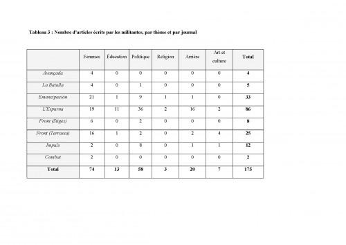 Tableau 3 : Nombre d'articles écrits par les militantes, par thème et par journal